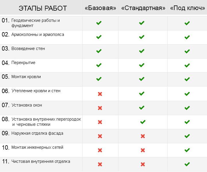 Строительные компании Севастополя новостройки