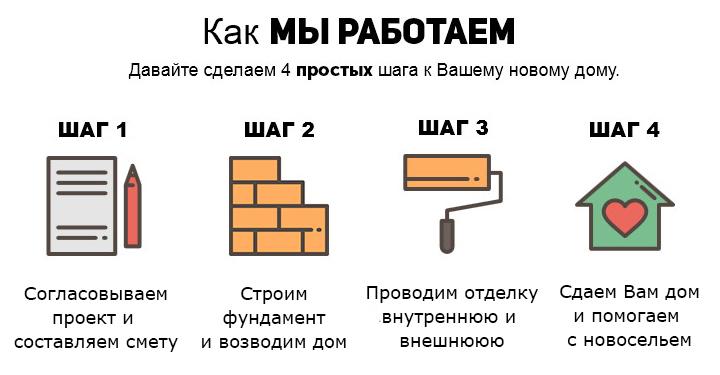 Строительные компании Крыма и Севастополя