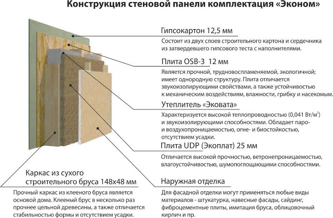 Строительство домов, Севастополь